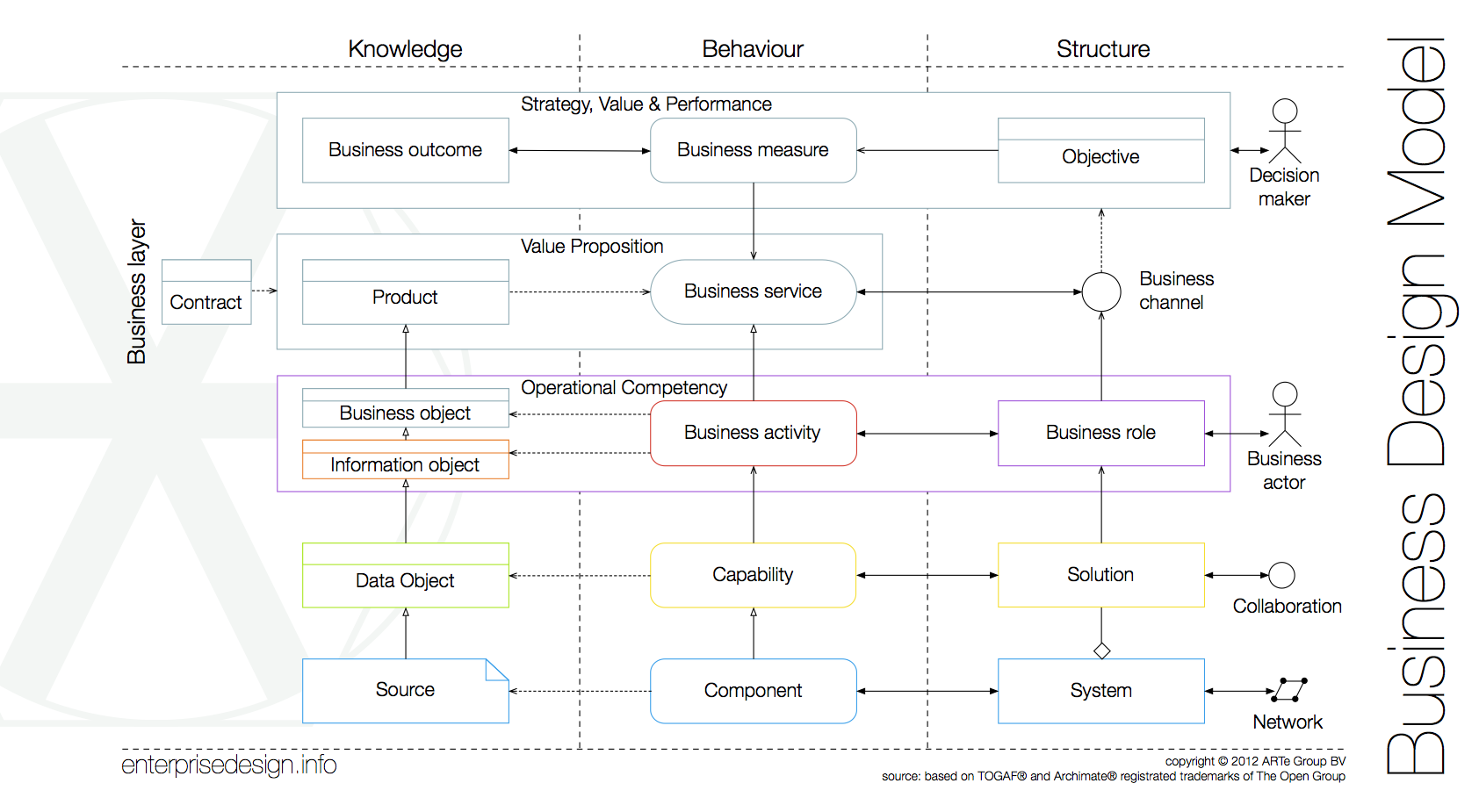 Enterprise Design Model