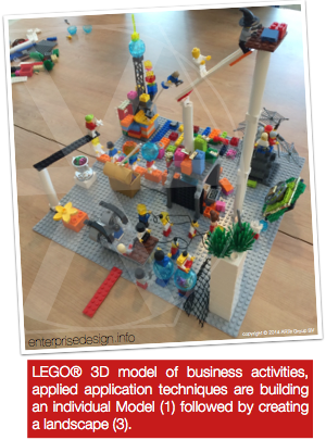 LEGO® Serious Play®
